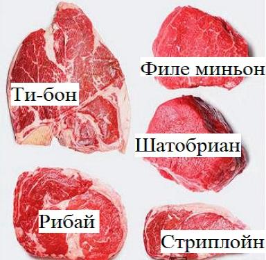 виды говяжьих стейков